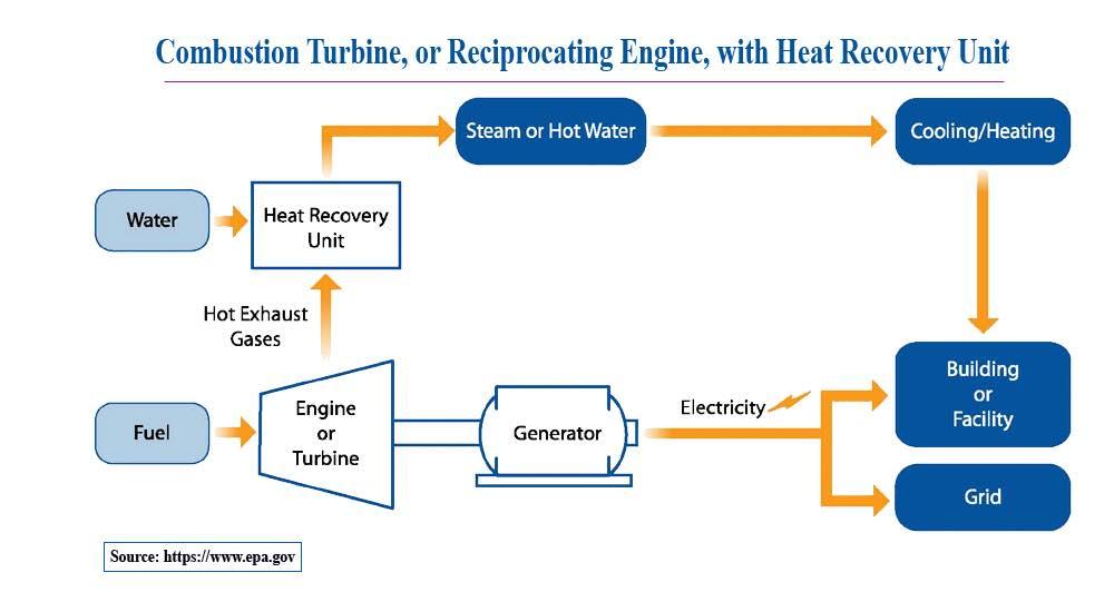 سیستم توربین احتراق داخلی یا موتور رفت و برگشتی با واحد بازیابی گرما CHP