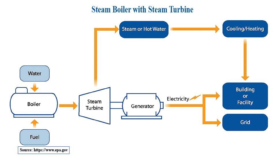 سیستم توربین بخار یا CHP دیگ بخار به همراه توربین بخار
